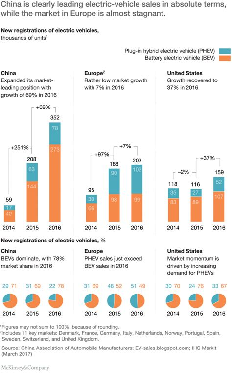 Electric Vehicle Market by Dynamics In The Global Electric Vehicle Market Mckinsey