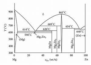 Calculation Of Liquidus Temperature For Aluminum And
