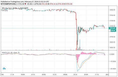 newsflash bitcoin price dives