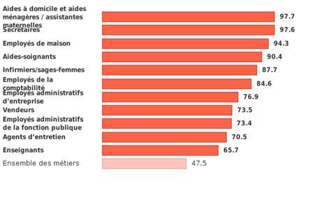 metier dans les bureau les 10 m 233 tiers employant le plus de femmes