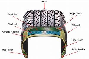 What Is A Tyre And What Are It U0026 39 S Types  Explained