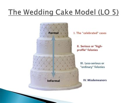 Gallery Of Wedding Cake Criminal Justice Cch8 Crime Notes Blog Moncle