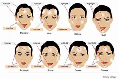 Face Contour Round Makeup Beginners Contouring Where