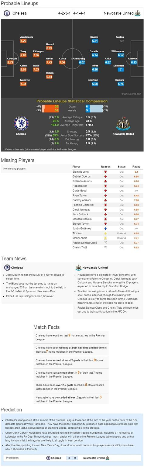 Chelsea vs Newcastle United - Statistical Preview