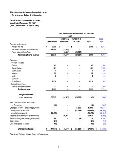 Trust Financial Statements Examples