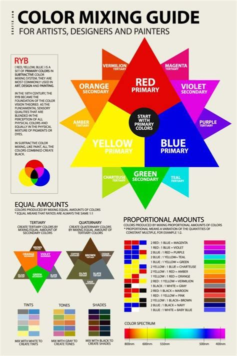 color mixer guide art in 2019 color mixing guide