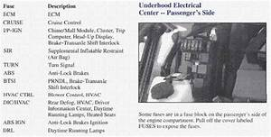 Solved  Location Of The Airbags Fuses In 1997 Pontiac