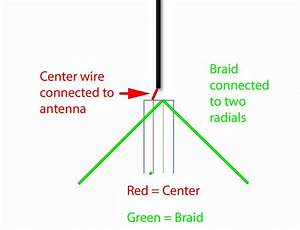 Software Defined Radio For Mariners  Beginner Antennas