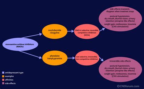 antidepressants maoi  symptoms treatment