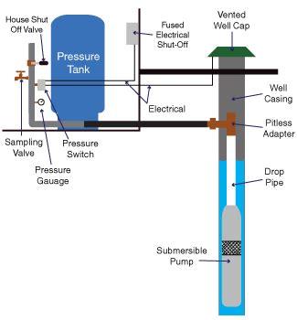 Pressure Tanks and Well Pump Repair in Allentown, NJ ...