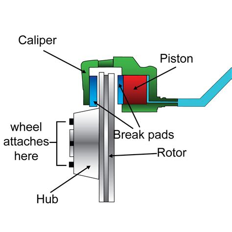 Floating Caliper Diagram by How Brake Calipers Work Olathe Toyota Parts Center