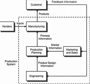 Illustration Of A Manufacturing Production System