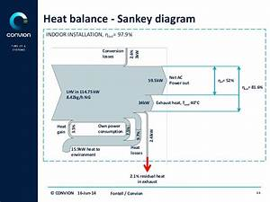 Fuel Cell Technology Heat Balance  U2013 Sankey Diagrams