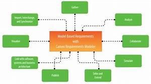 Cameo Requirements Modeler Plugin