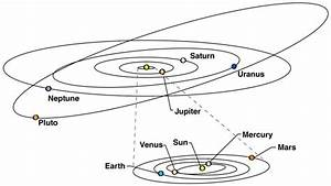 34 Planet Orbit Diagram