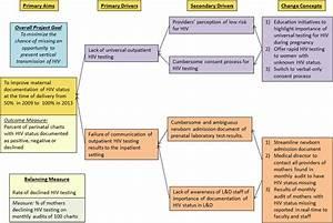 Improvement In Perinatal Hiv Status Documentation In A