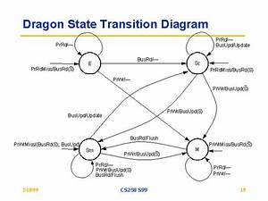 Dragon State Transition Diagram