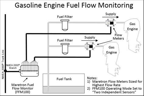Marine Fuel Tank Monitoring System by Maretron Fuel Flow Monitor Ffm100