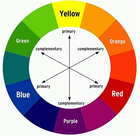 color chart wheel facts about color wheel makeup chart explained pay
