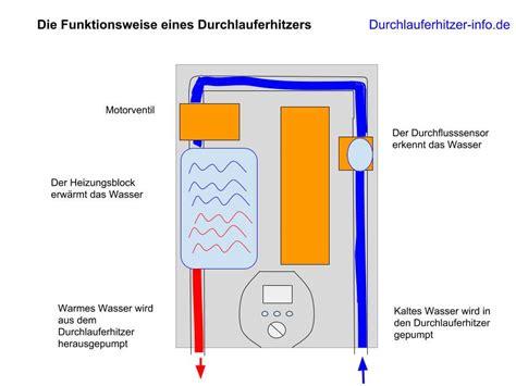 Warmwasserspeicher Oder Durchlauferhitzer by Boiler Oder Durchlauferhitzer Was Ist Besser Forum
