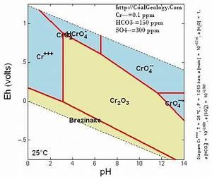 Chromium Geochemistry  Eh