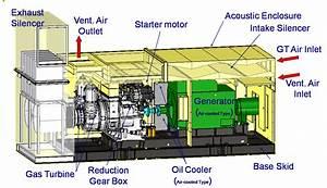 Gas Turbine Generator | MNES