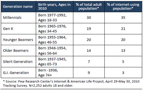 generations 2010 pew research center