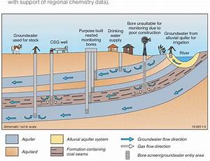 Conceptual Diagram Illustrating Potential Groundwater