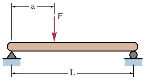 filesimple beam  offset loadsvg wikimedia commons