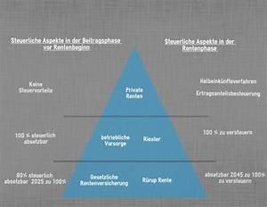 Deutsche, rentenversicherung, wie, renten besteuert werden
