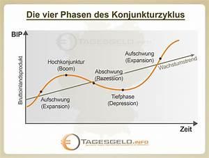 Was Ist Deflation : wie funktioniert ein konjunkturzyklus ~ Frokenaadalensverden.com Haus und Dekorationen