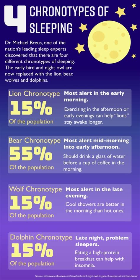 sleep chronotype tommiemedia