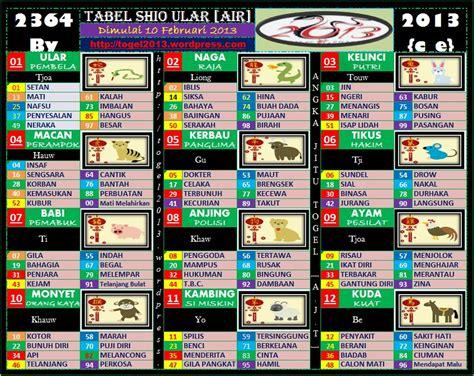 tempat berbagi prediksi tabel shio