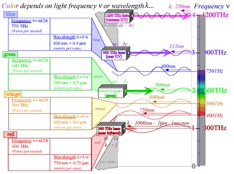 wavelength and color color frequency and wavelength