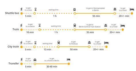 berlijn tegel of schonefeld how to get from schoenefeld airport to berlin