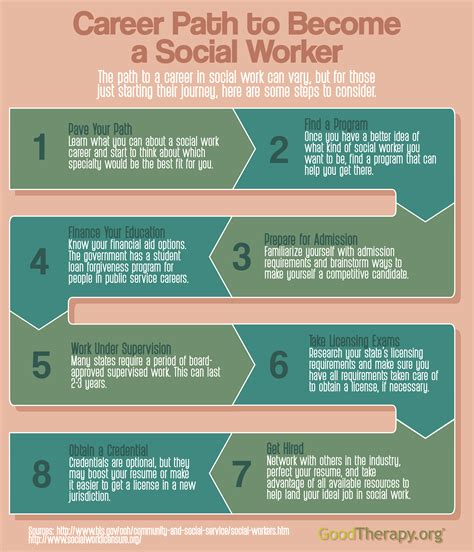 career path    social worker infographic