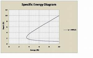 Dimensionless Specific Energy Diagrams For Open