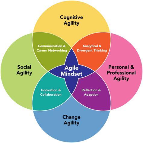 becker college agile mindset