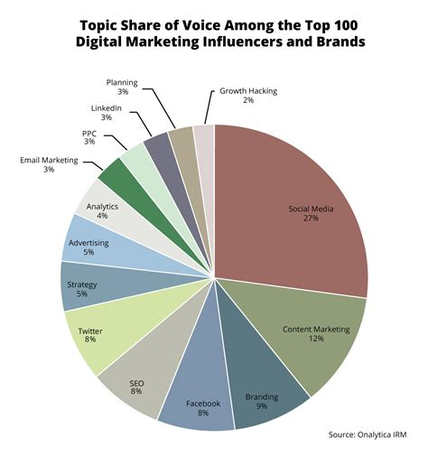 Digital Marketing Top 100 Influencers And Brands