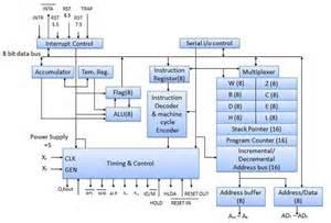 Microprocessor Architecture Block Diagram