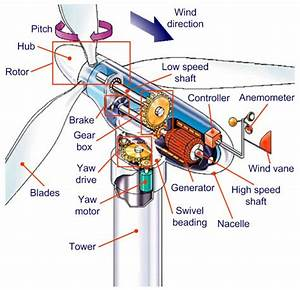 Typical voltage and frequency dimensioning for wind ...