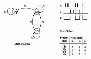 What Is A State Diagram