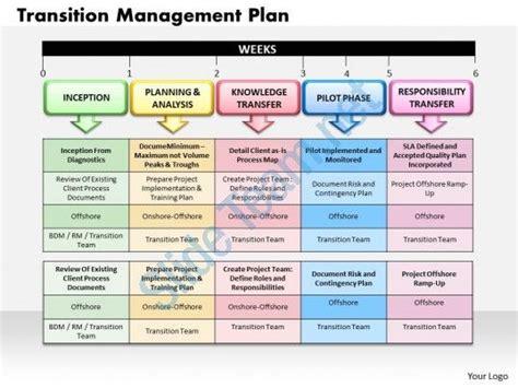 the management center program plan template transition management plan powerpoint presentation slide