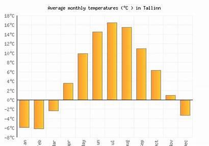 Tallinn Chart Weather Monthly Temperatures Average Estonia