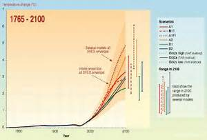 Temperature change 1765-2100: Graph excerpted from the