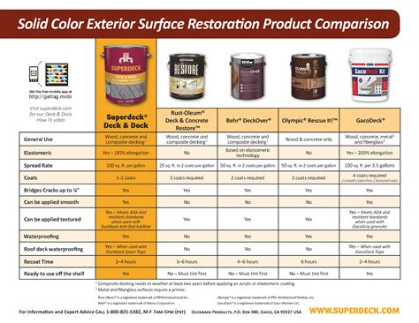 Elastomeric Deck Coating Home Depot by Superdeck Deck Dock Elastomeric Coating Custom Colors