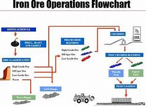 Cast Iron Flow Diagram