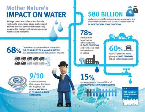 rbc  rbc canadian water attitudes study