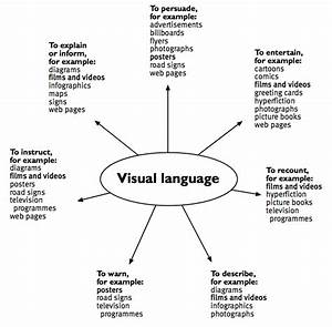 Purposes And Text Forms  Visual Language Diagram    Teachers U0026 39  Notes  U2013 Rationale    English