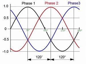 Three-phase - Definition